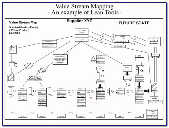 Visio Value Stream Mapping Template Awesome Value Stream Mapping Template Visio Elegant Mind Map Examples And
