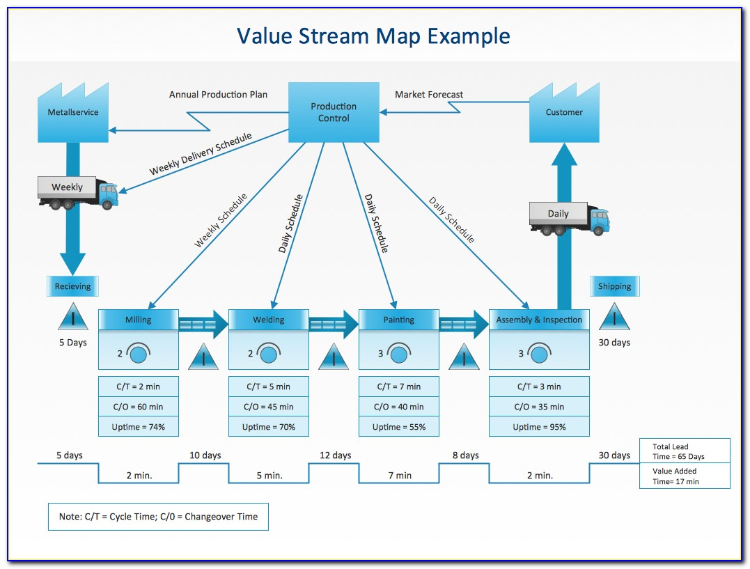 Visio Value Stream Map Template Download