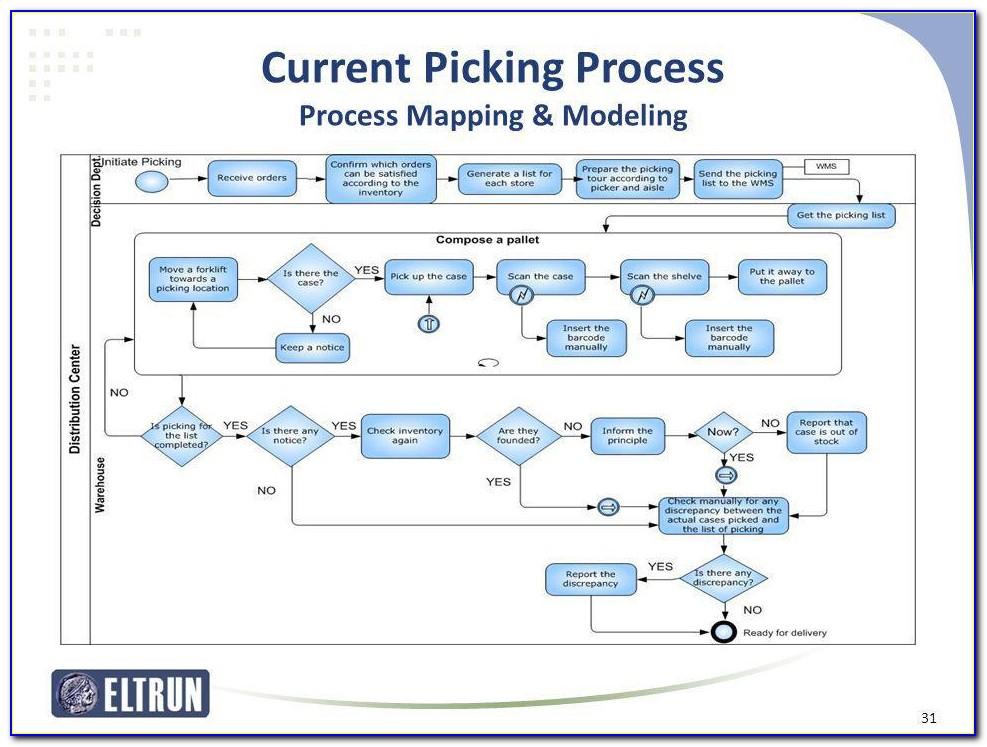 Warehouse Receiving Process Map