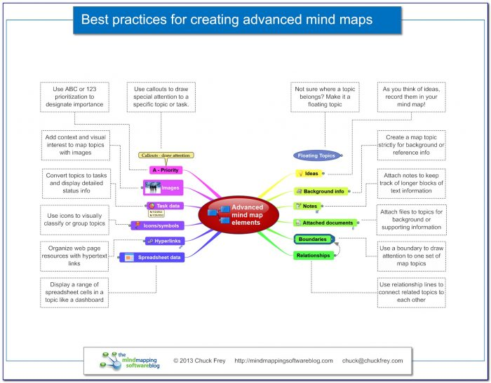What Is A Good Mind Mapping Software