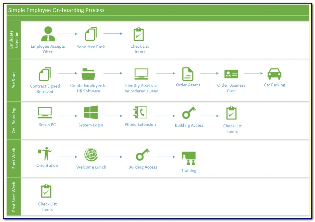 Sharepoint 2010 Onboarding Template