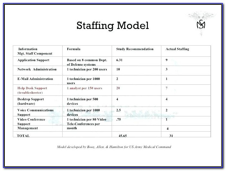 Call Center Staffing Model Excel Template