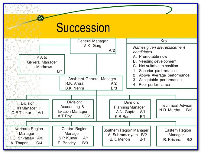 Employee Succession Planning Policy Template