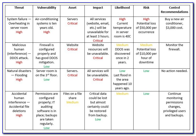 Firewall Risk Assessment Template