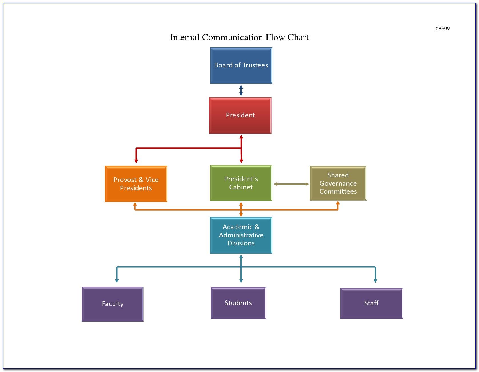 Flow Diagram Free Template
