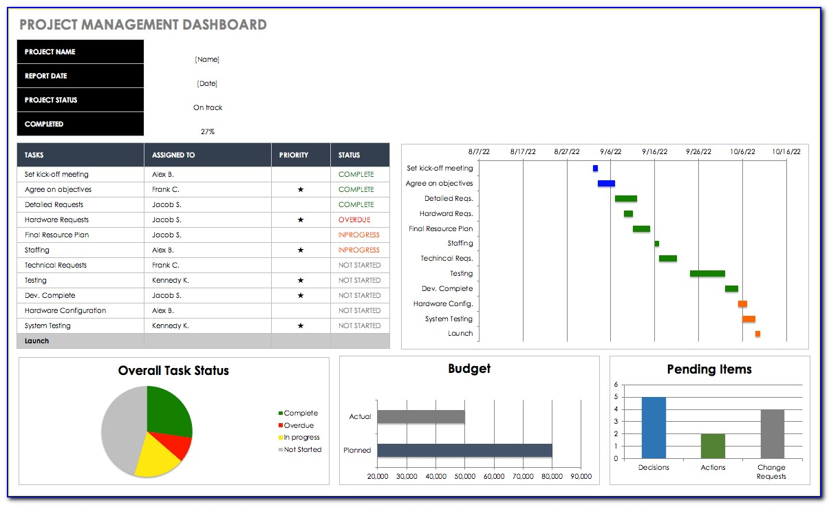 Free Excel Dashboard Templates Smartsheet And Kpi Dashboard Excel Voorbeeld