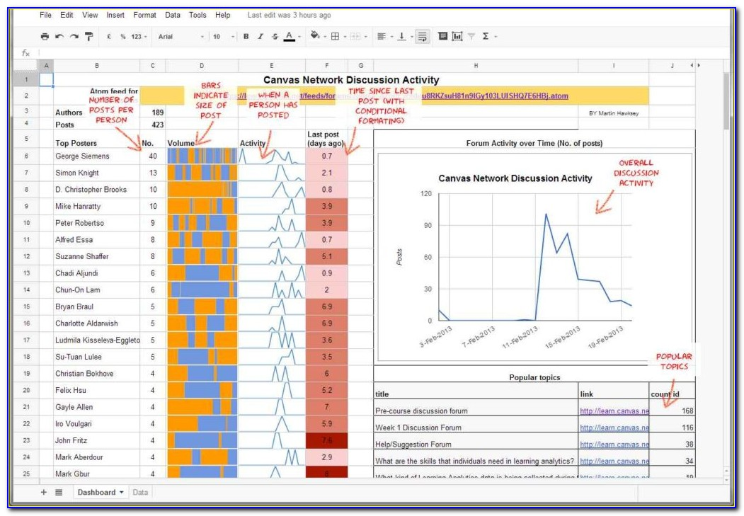 Microsoft Excel Project Dashboard Templates