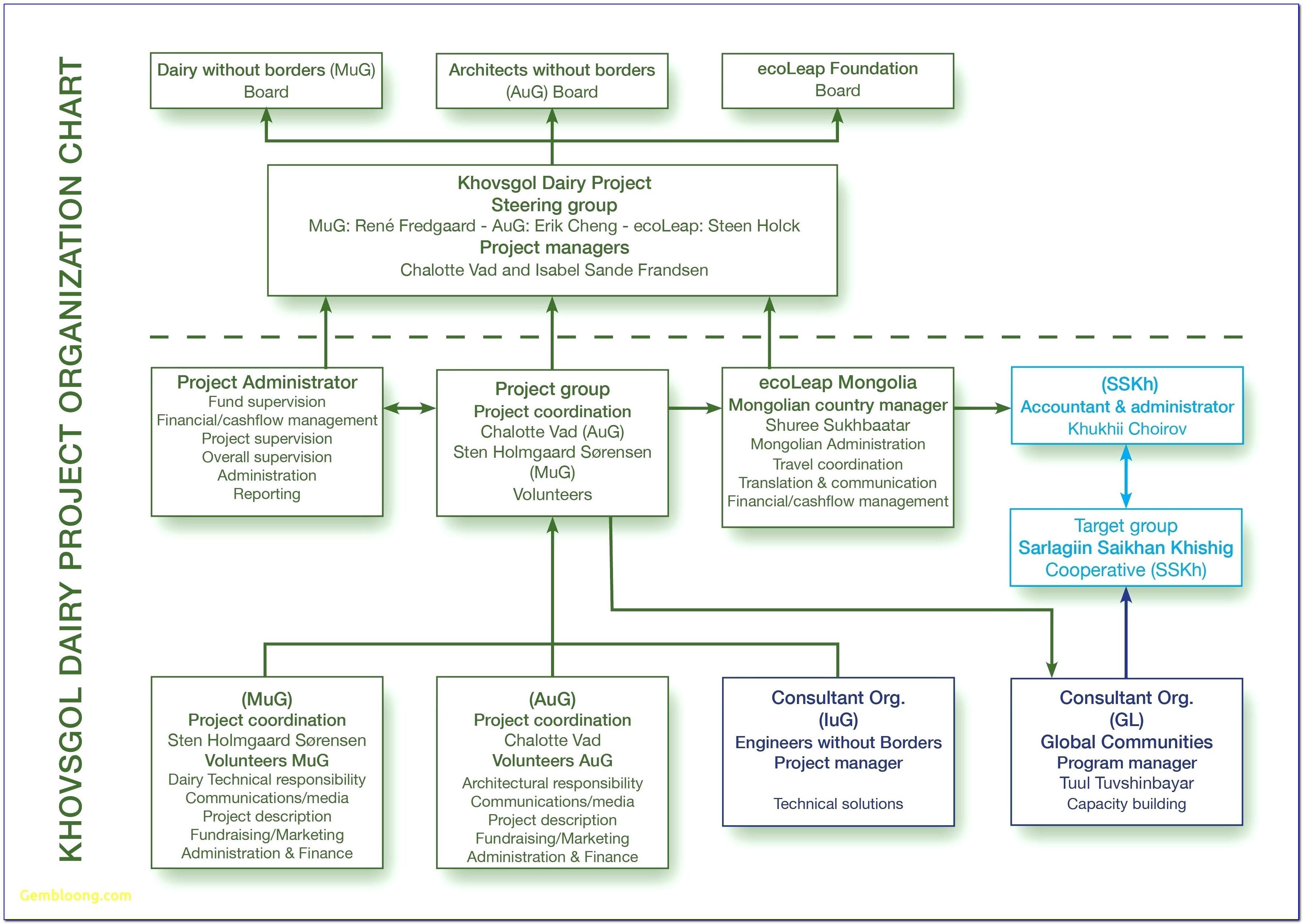 Non Profit Organization Chart Template
