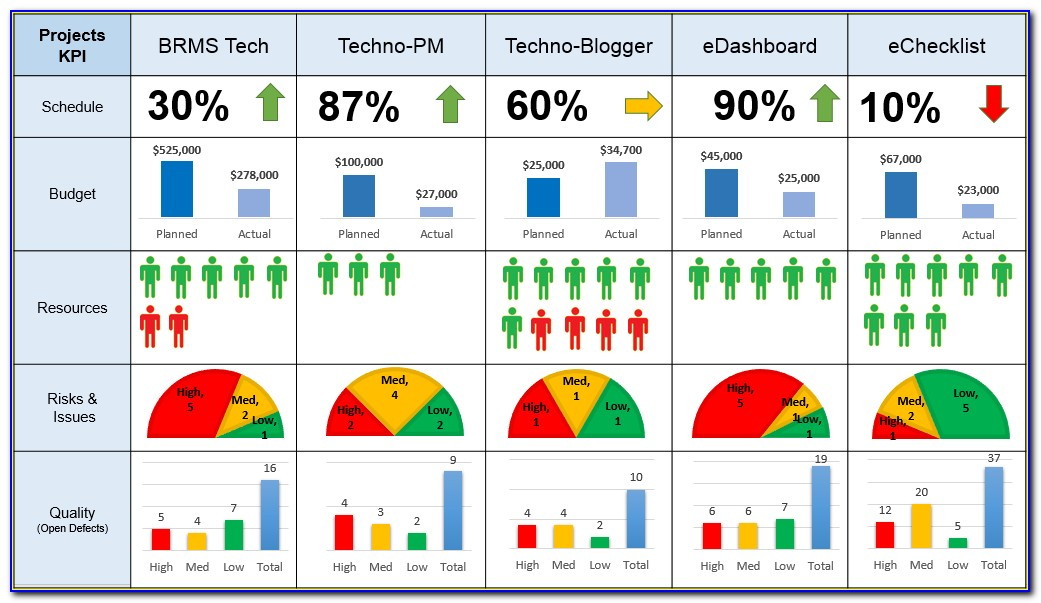 Project Status Dashboard Excel Template Free