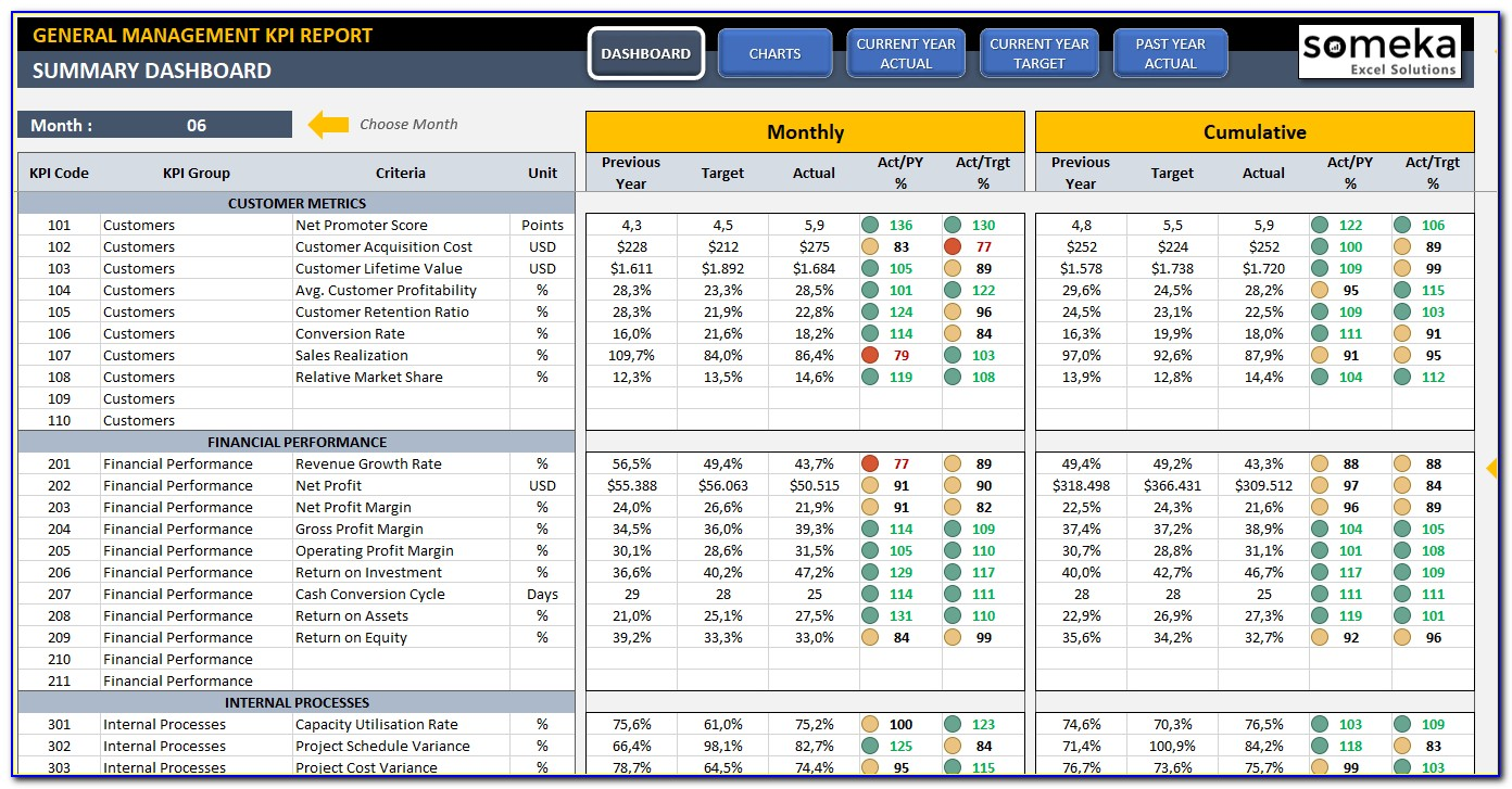 Ultimate Guide To Company Kpis   Examples & Kpi Dashboard Templates To Safety Kpi Excel Template