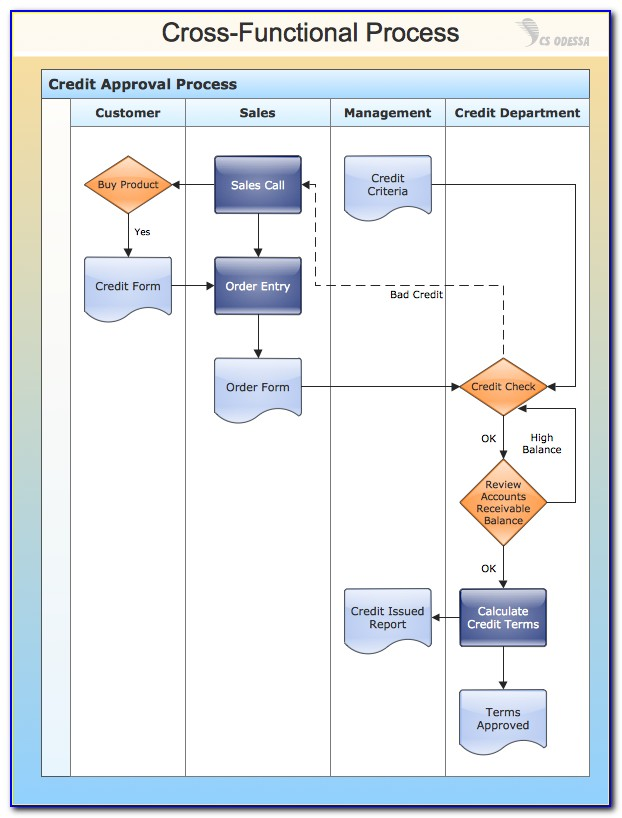 Business Process Flow Chart Example