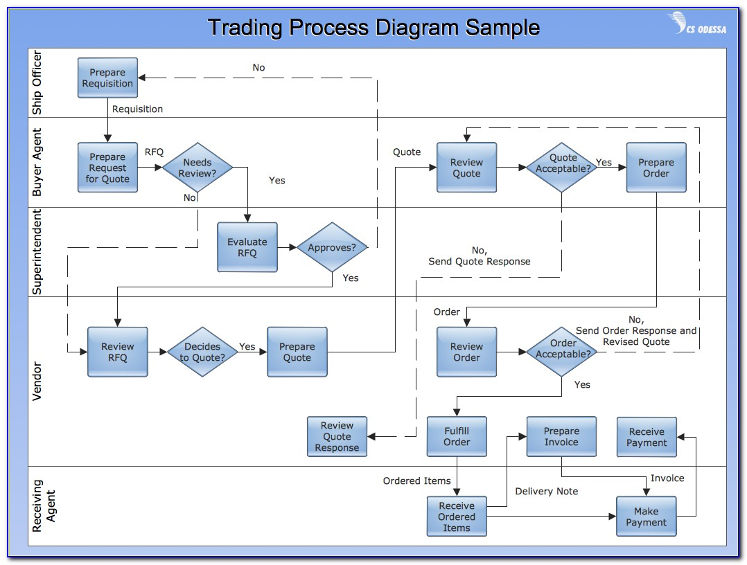 Business Process Flow Chart Template