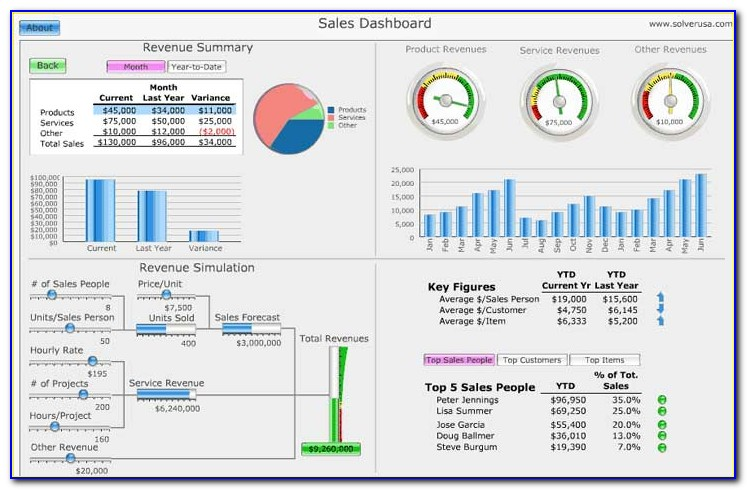 Call Center Dashboard Template Excel