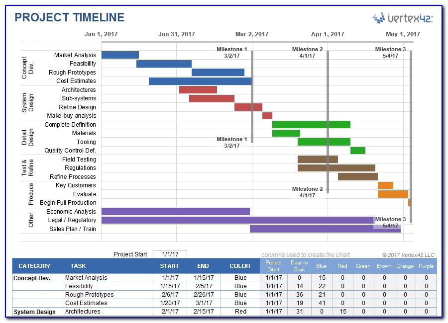 Creating A Project Plan Timeline In Excel