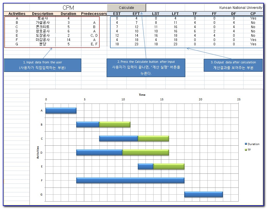 Critical Path Construction Schedule Template Excel