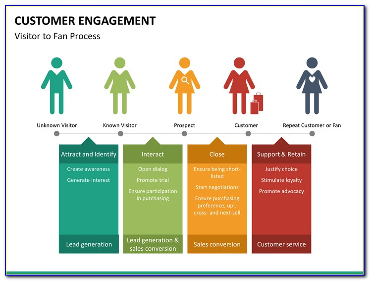 Customer Engagement Plan Example