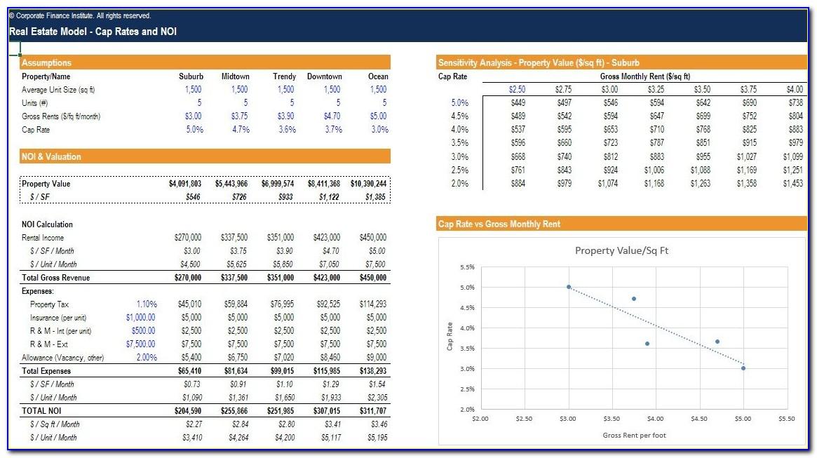 Financial Modelling Template Xls
