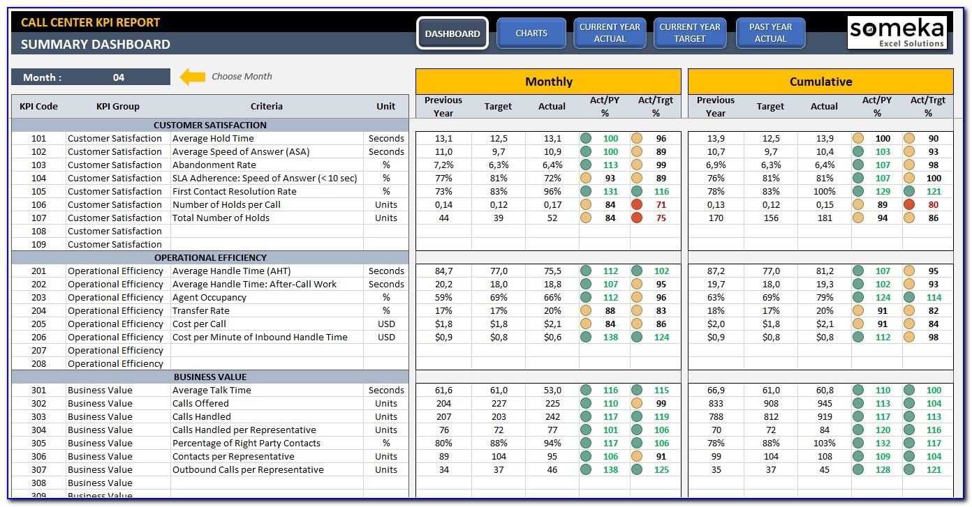 Free Excel Call Center Dashboard Templates
