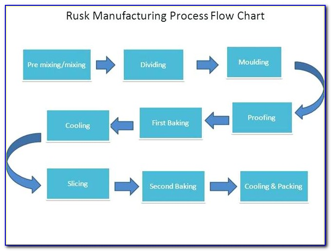 Free Manufacturing Process Flow Chart Template