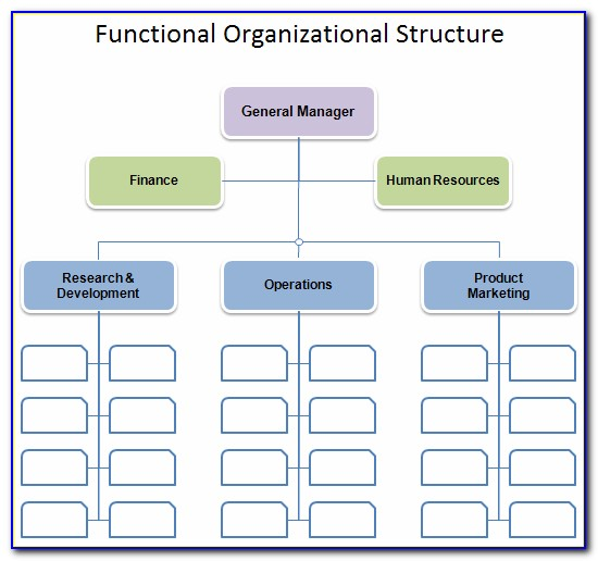 Free Sample Organization Chart Template