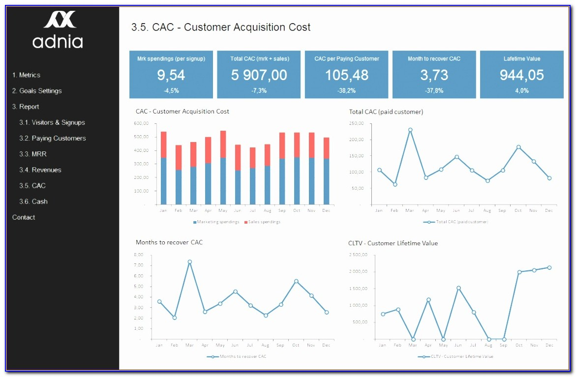 Excel Dashboard Template Download K1kqf Lovely Saas Metrics Template
