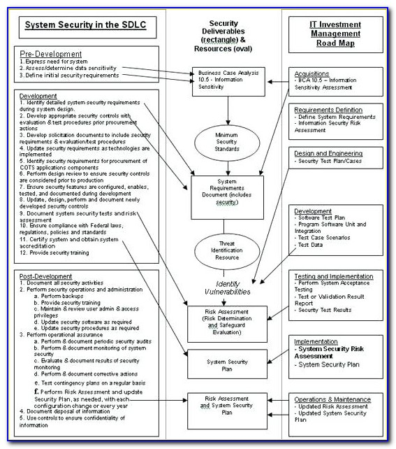 Information Security Awareness Program Sample