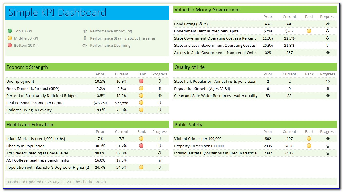 Kpi Report Template Xls
