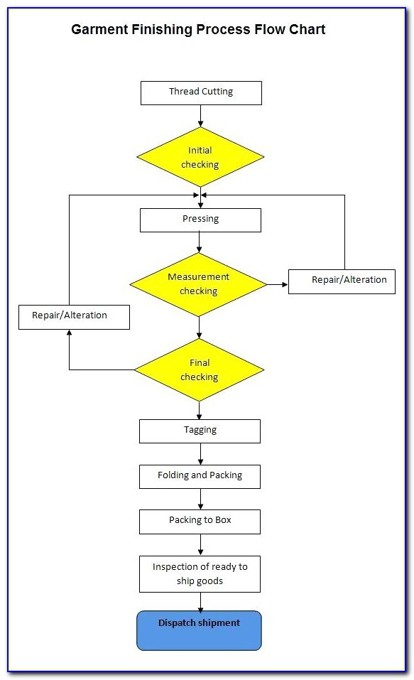 Manufacturing Process Flow Chart Templates