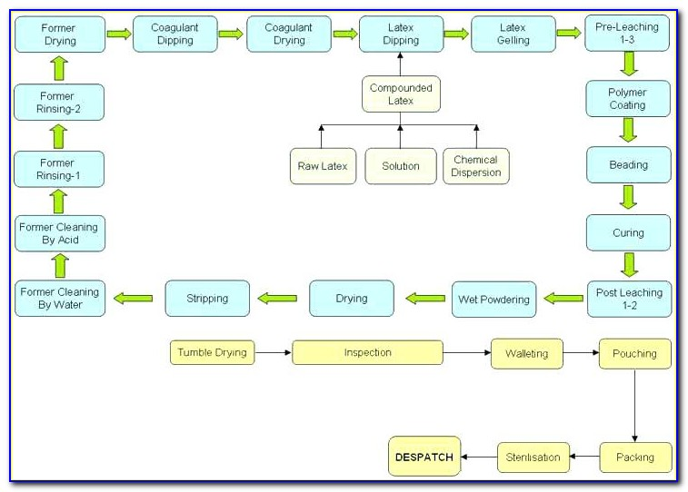 Manufacturing Process Flow Chart Word Template
