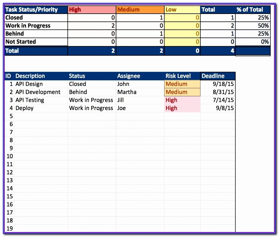 Example Project Resource Planning Template Excel Exter Unique Free Excel Project Management Templates Inside Resource Allocation