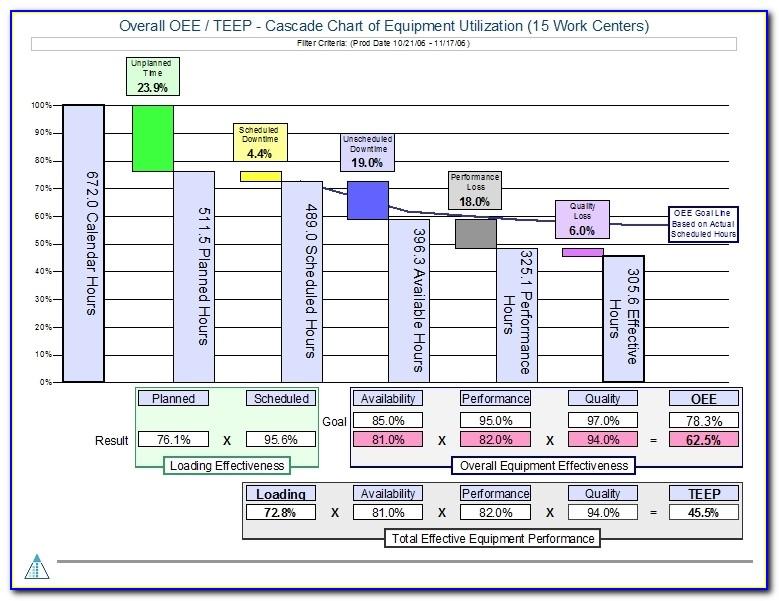 Sample Chart Templates Paynter Chart Template Free Charts Oee Excel Template Oee Excel Template