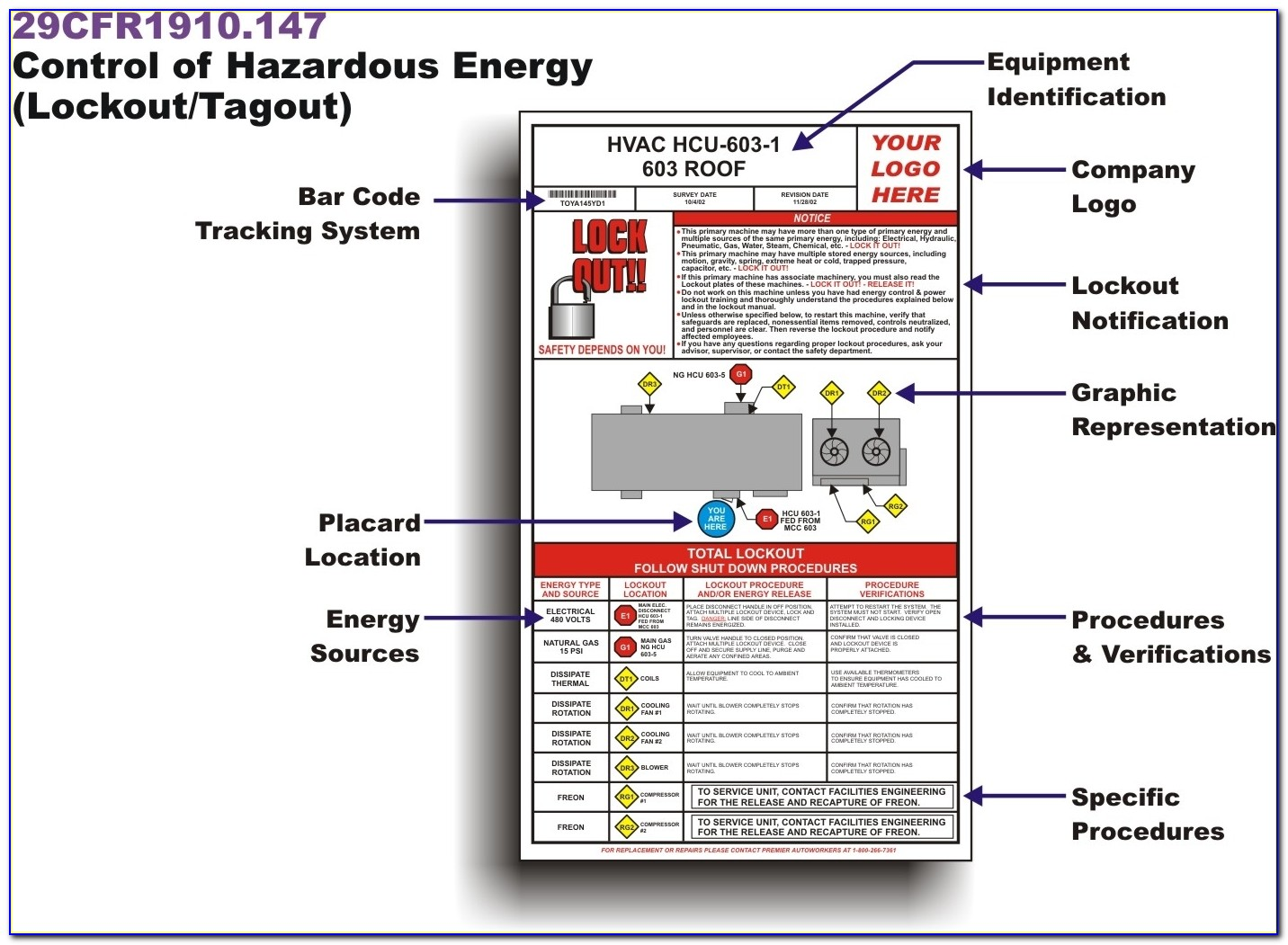 Lockout Procedures Lockout Diagrams, Lockout Tags, Tagout Throughout Lock Out Tag Out Procedures Template
