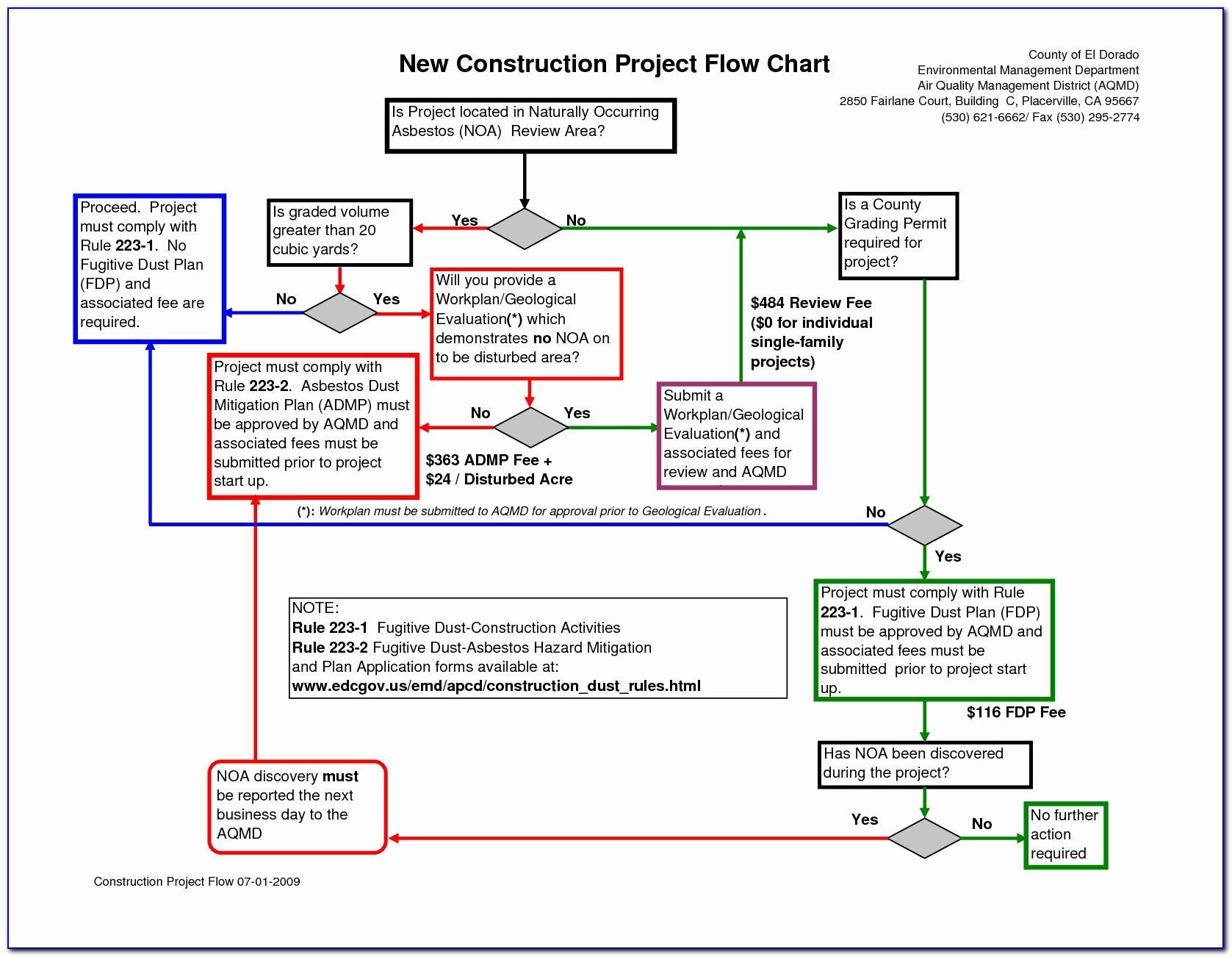 Process Flow Diagram Unique Work Flow Chart Template Powerpoint Unique Basic Flowchart Symbols