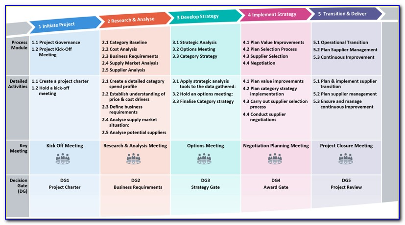 Procurement Category Management Strategy Template