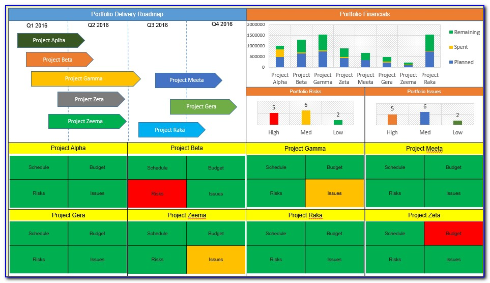 Project Management Dashboard Template Excel