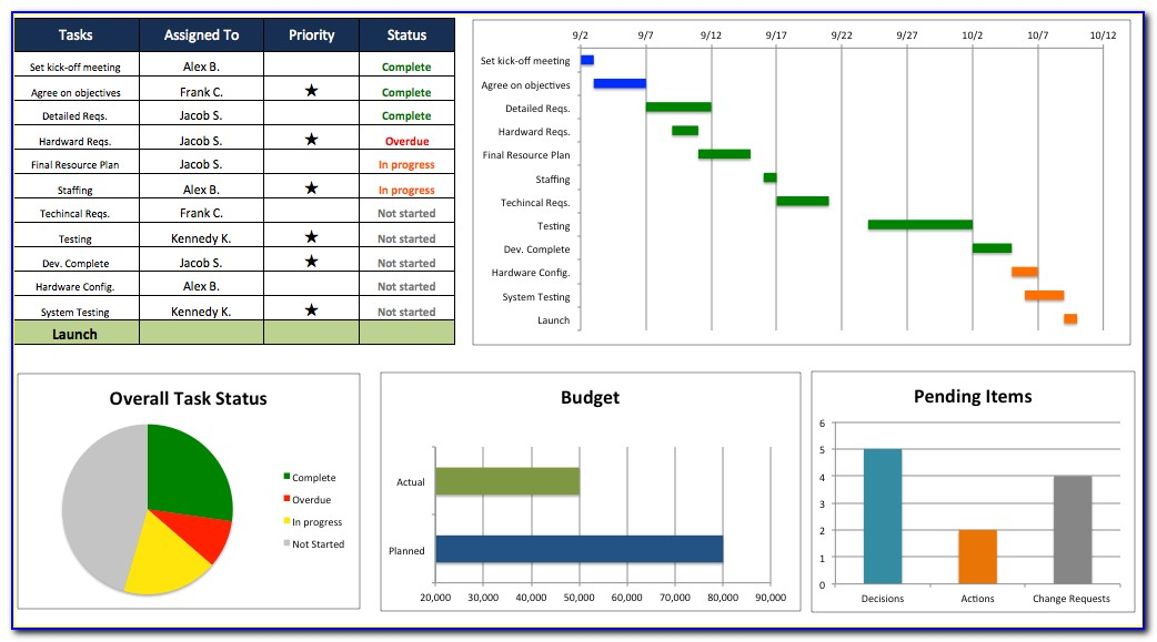 Project Management Dashboard Template Powerpoint