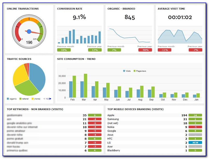 Project Status Report Dashboard Template Excel