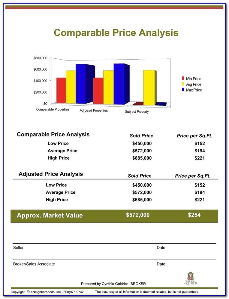 Property Comparative Market Analysis