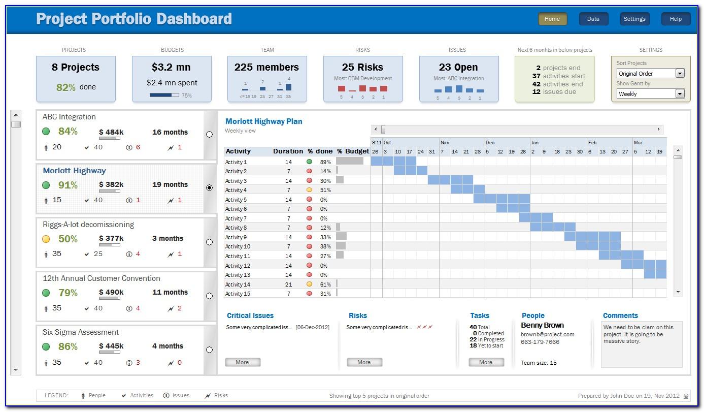 Excel Dashboard Templates Xls Zoro.9terrains.co Within Excel Spreadsheet Dashboard Templates