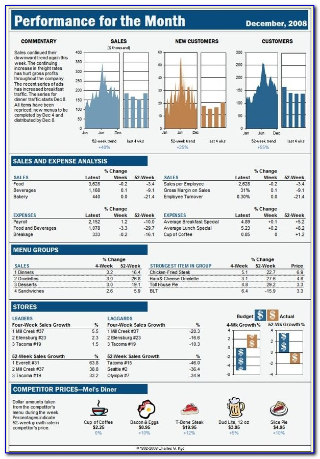 Report Dashboard Template Html