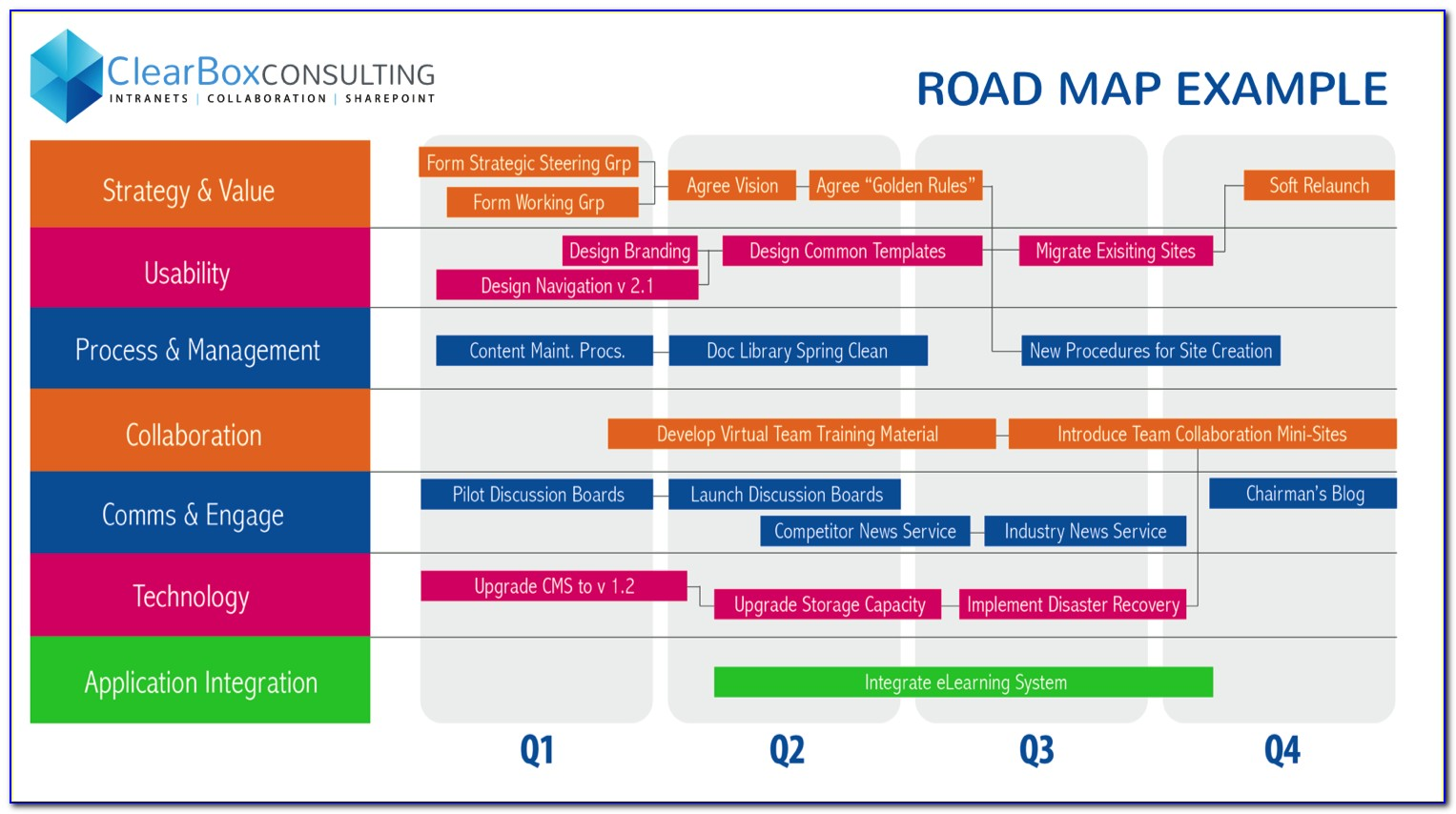 Strategic Roadmap Template Free