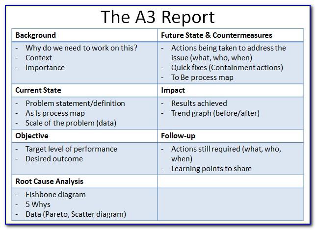 A3 Management Process Template