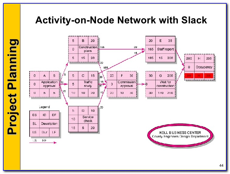 Activity In Box Network Diagram Template