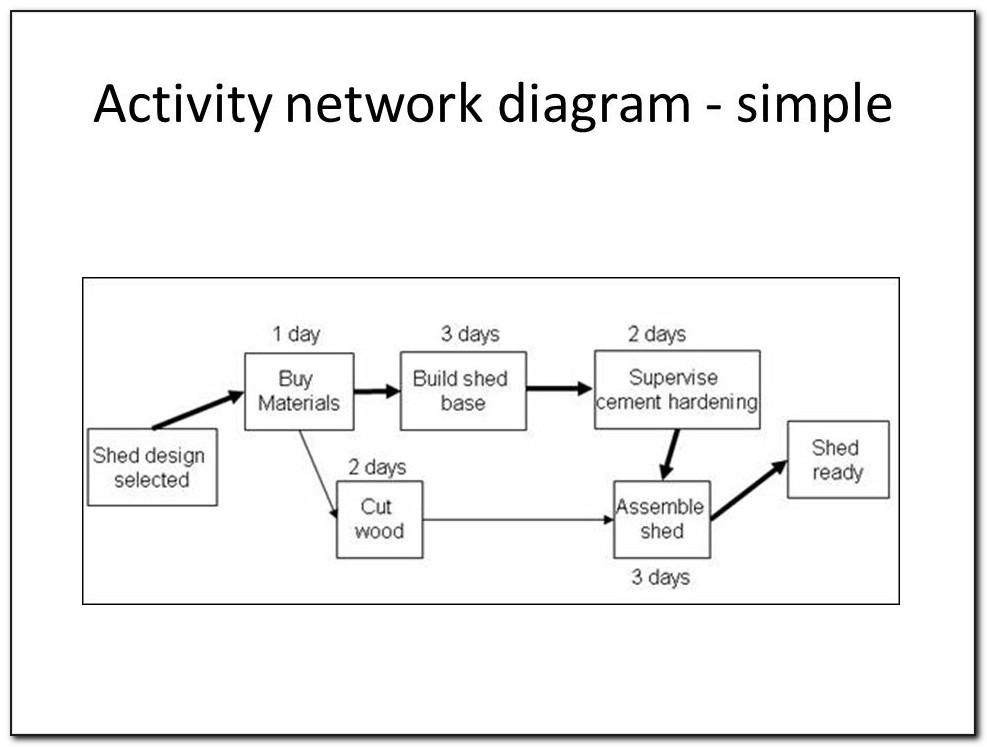 Activity Network Diagram Simple