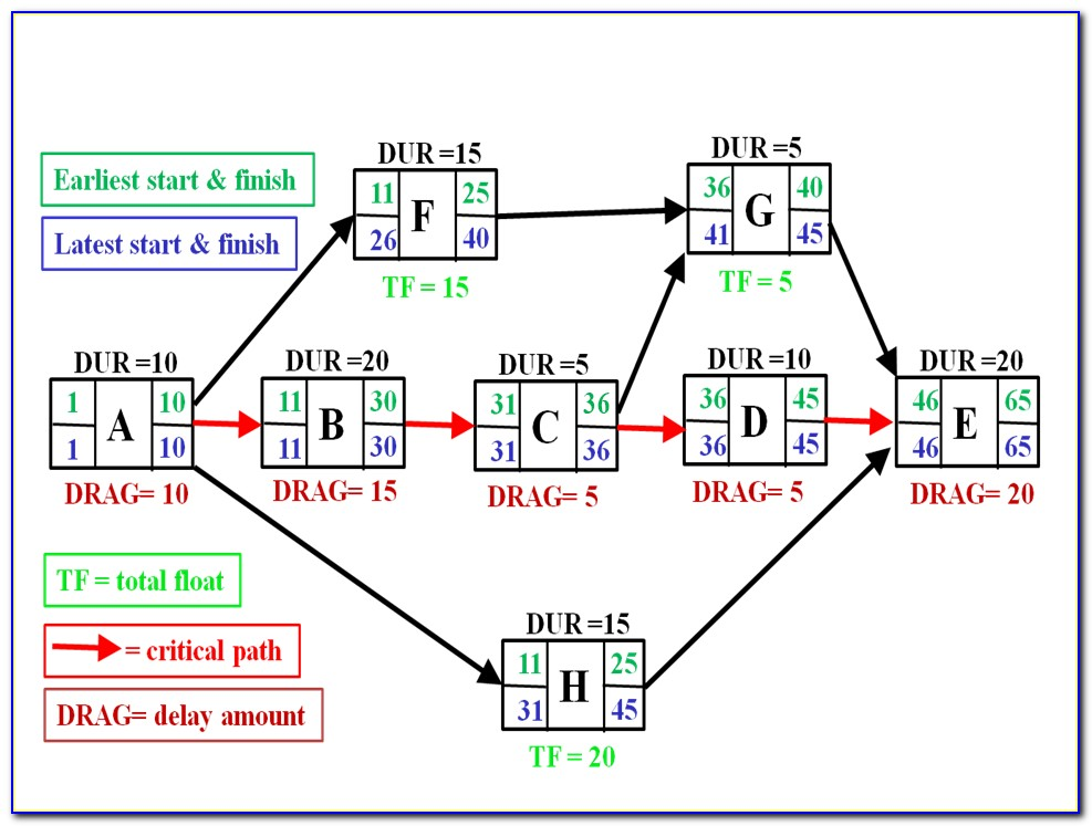 Activity Network Diagram Template