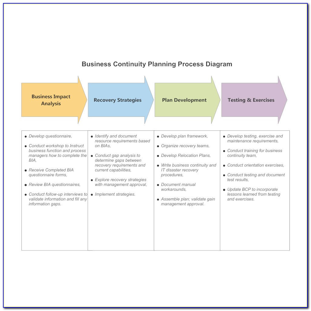 Business Continuity Strategy Template