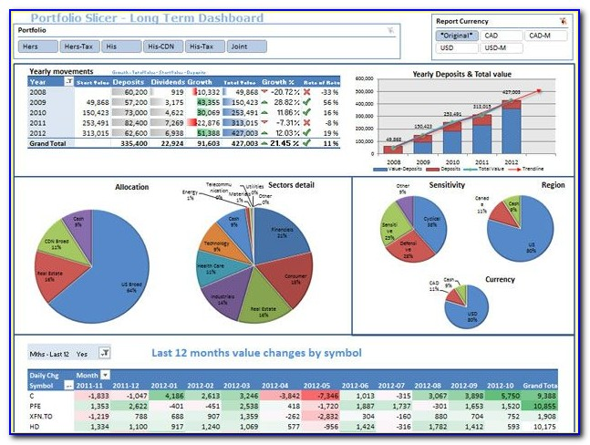 Excel Financial Dashboard Templates Free
