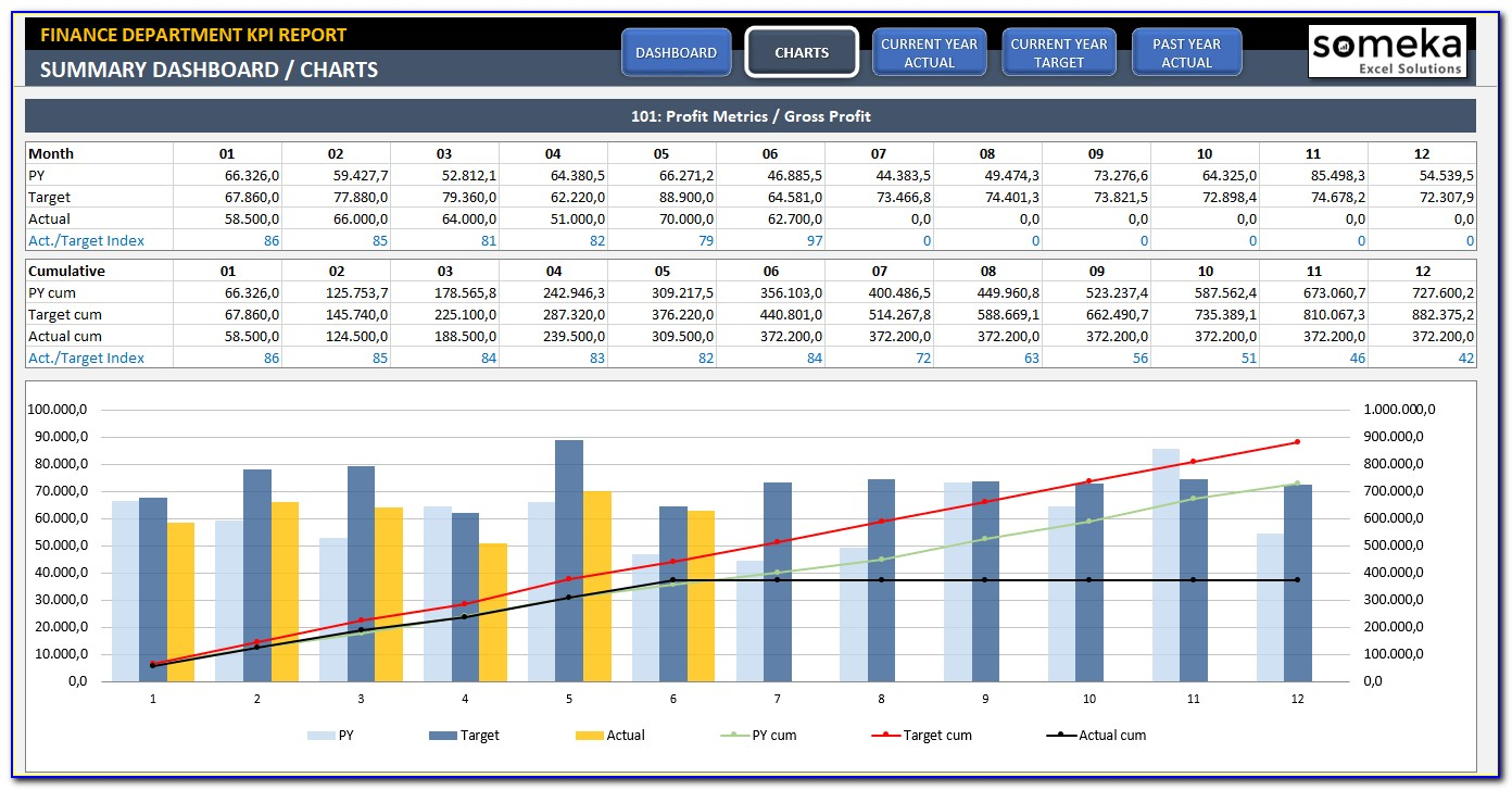 Financial Performance Dashboard Excel Template