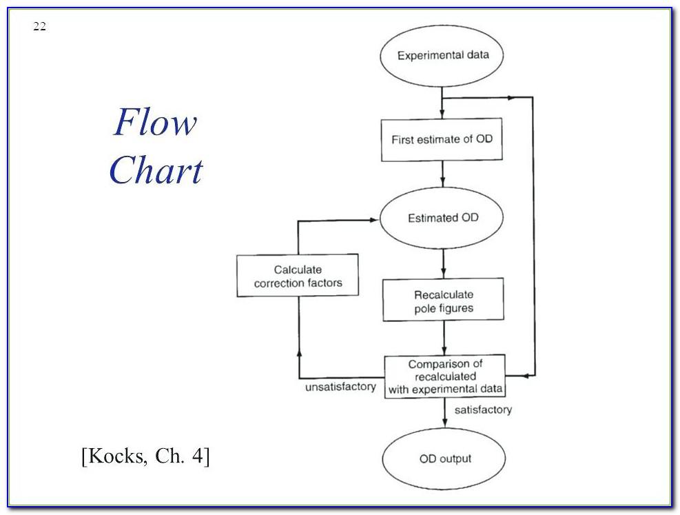 Haccp Flow Diagram Template Inspirational Data Flow Diagram Template Word Flow Chart Template Word 7 Free