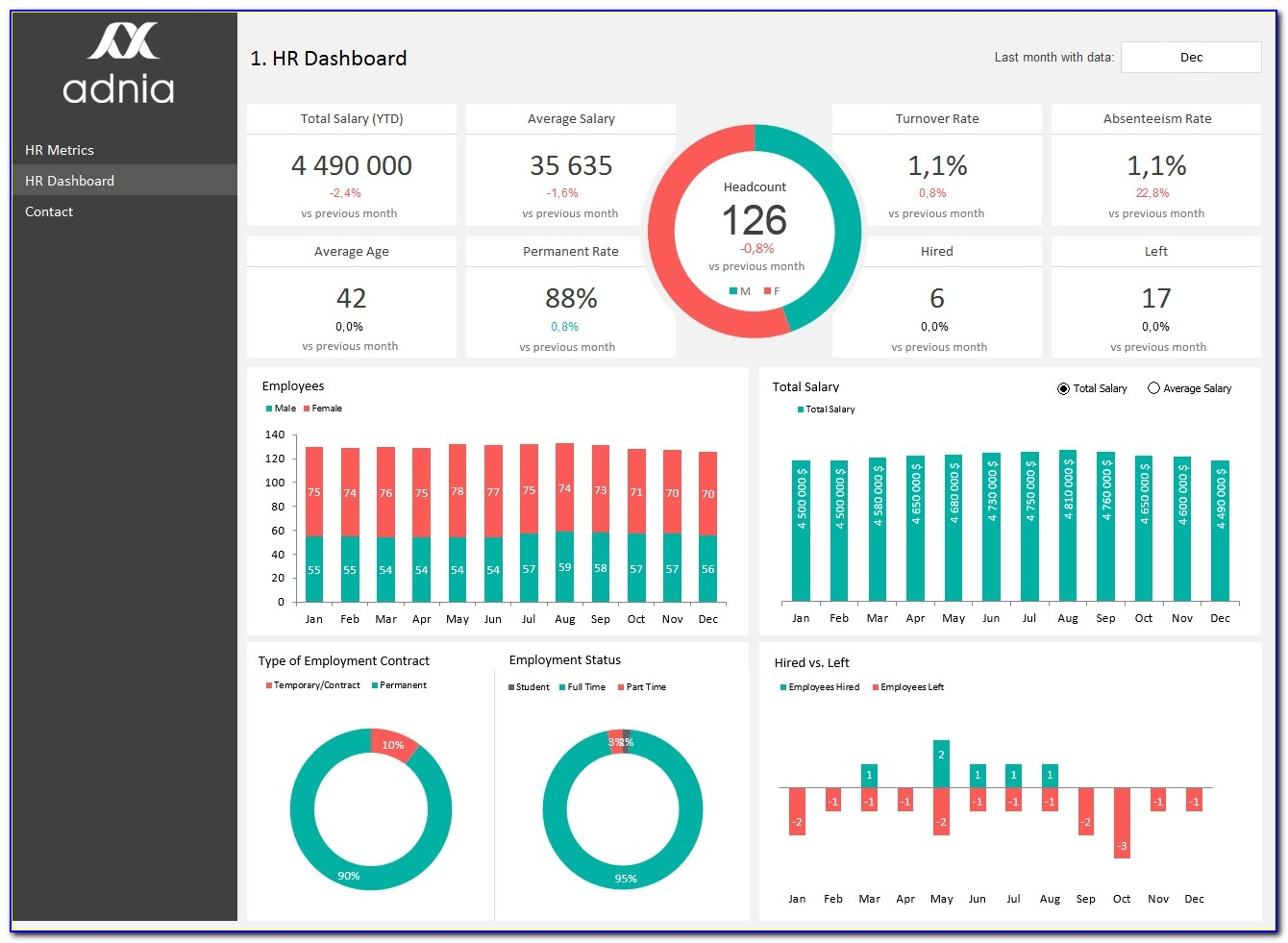 Hr Kpi Dashboard Excel Template